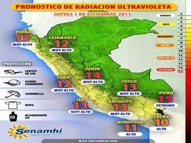 radiacion solar senahami