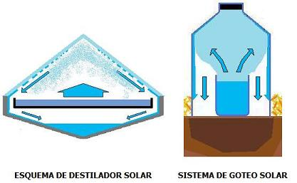 destilador- kondenskompressor