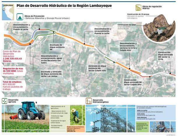 Infografia: Diario La República