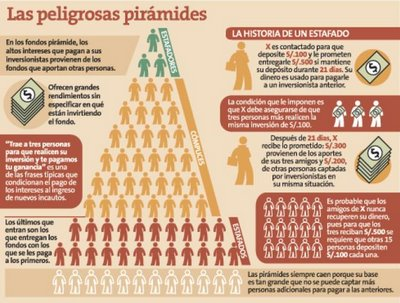 Las peligrosas piramides