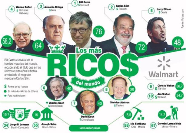 infografia_las_personas_mas_ricas_del_mundo_2014