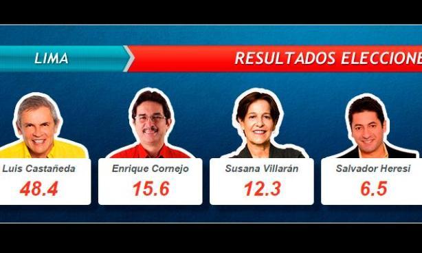 Resultados 2014